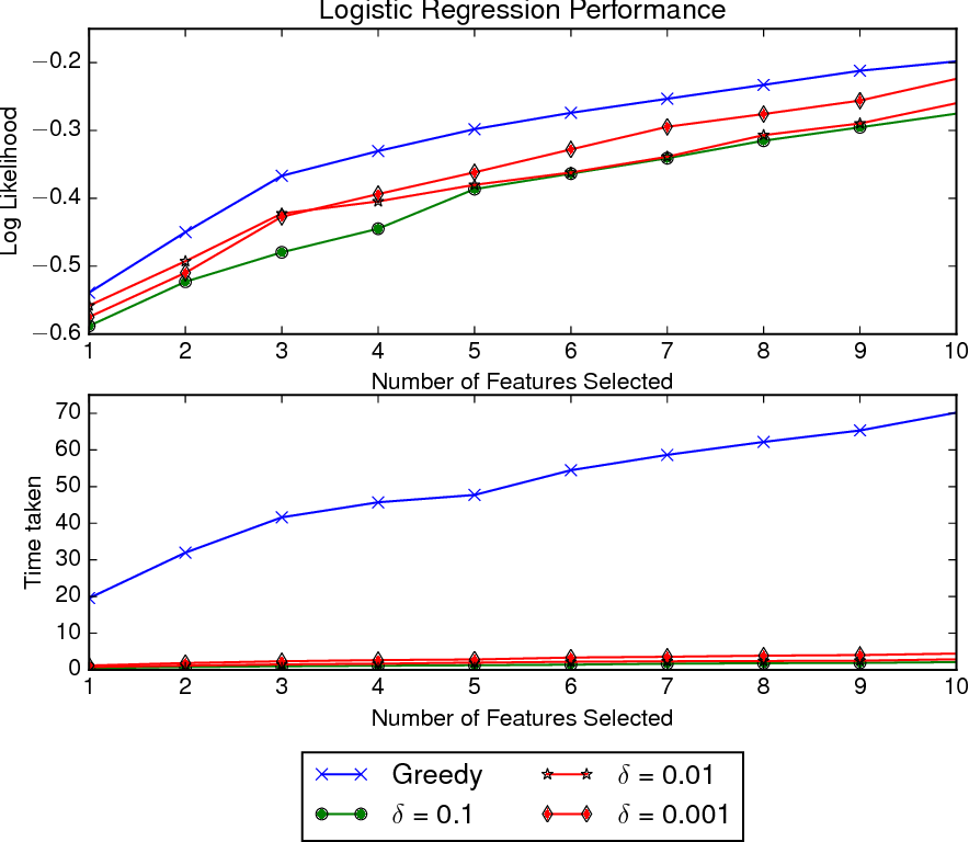 Figure 3 for Scalable Greedy Feature Selection via Weak Submodularity
