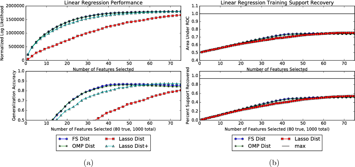 Figure 4 for Scalable Greedy Feature Selection via Weak Submodularity