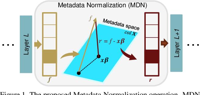 Figure 1 for Metadata Normalization
