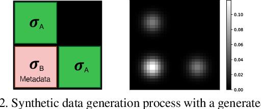 Figure 3 for Metadata Normalization