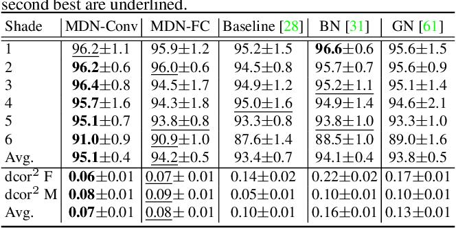 Figure 4 for Metadata Normalization