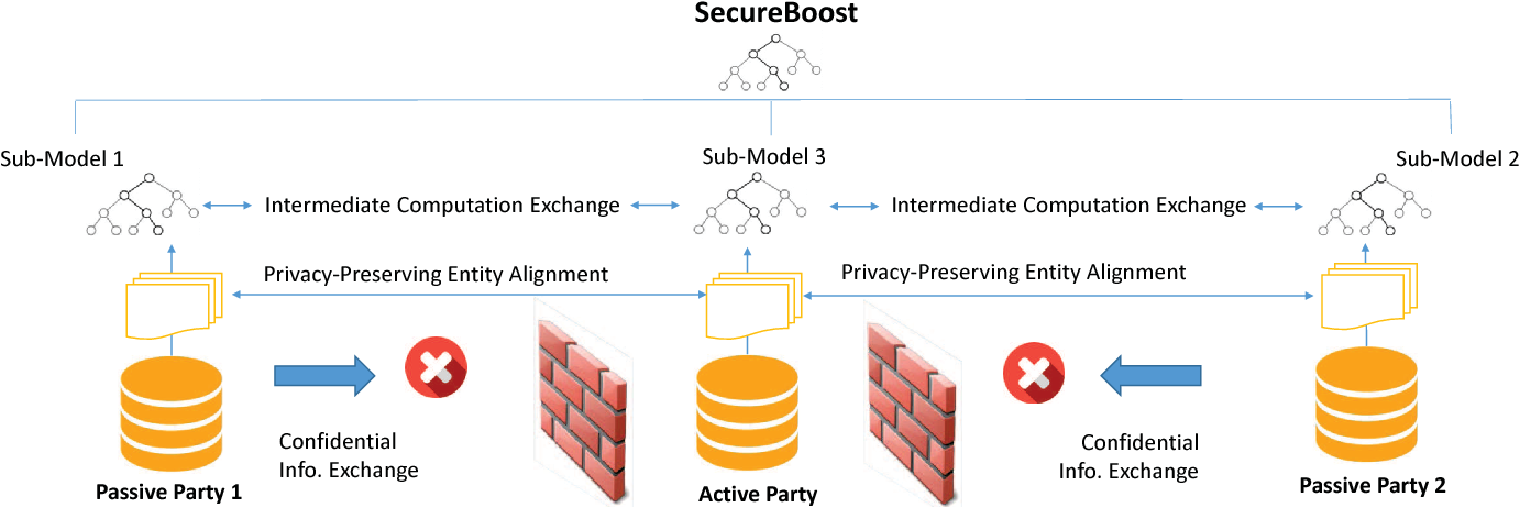 Figure 1 for SecureBoost: A Lossless Federated Learning Framework