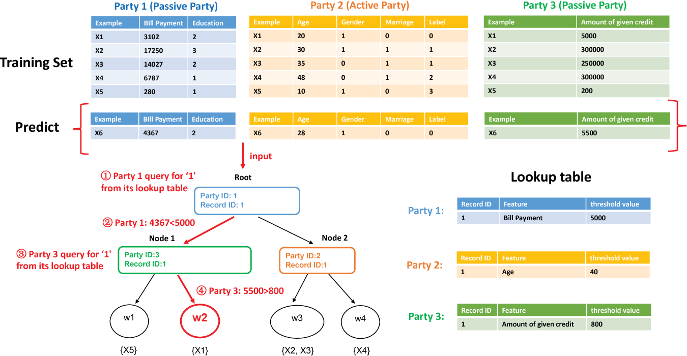 Figure 4 for SecureBoost: A Lossless Federated Learning Framework