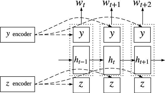 Figure 3 for A Multi-Task Approach for Disentangling Syntax and Semantics in Sentence Representations