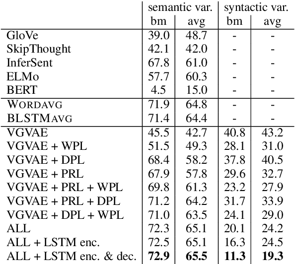 Figure 2 for A Multi-Task Approach for Disentangling Syntax and Semantics in Sentence Representations
