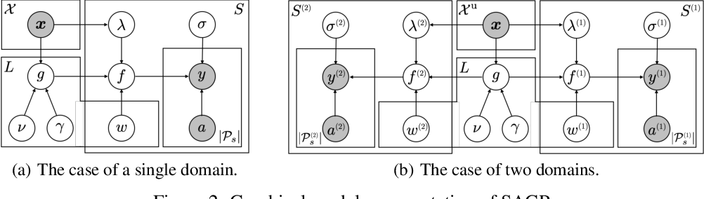 Figure 1 for Spatially Aggregated Gaussian Processes with Multivariate Areal Outputs
