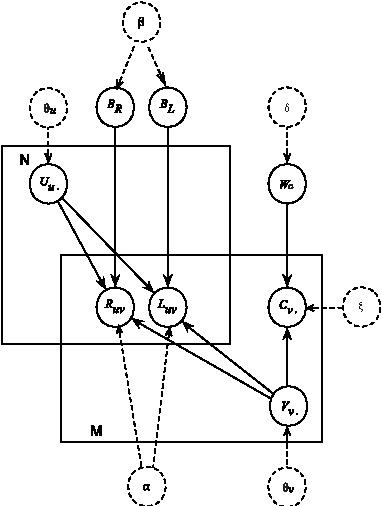 Figure 2 for Distributed-Representation Based Hybrid Recommender System with Short Item Descriptions