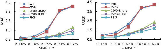 Figure 3 for Distributed-Representation Based Hybrid Recommender System with Short Item Descriptions
