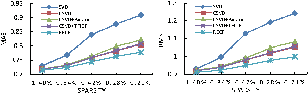 Figure 4 for Distributed-Representation Based Hybrid Recommender System with Short Item Descriptions