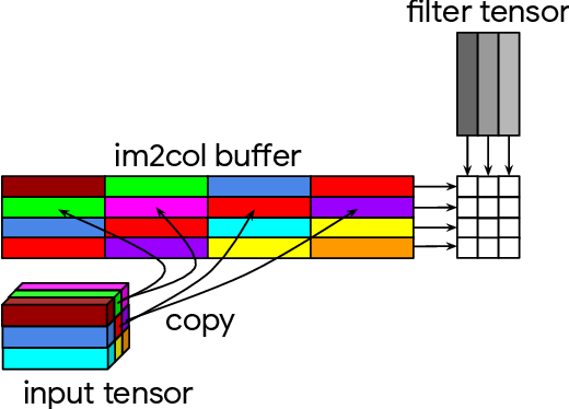 Figure 1 for The Indirect Convolution Algorithm