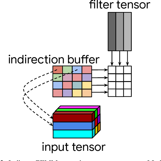Figure 3 for The Indirect Convolution Algorithm