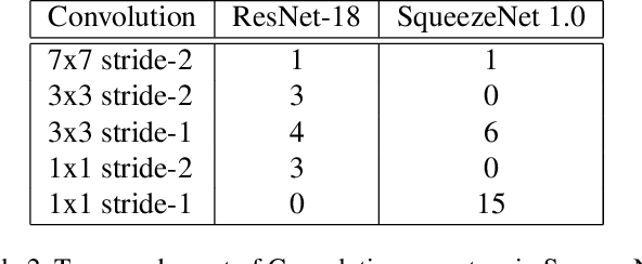 Figure 4 for The Indirect Convolution Algorithm