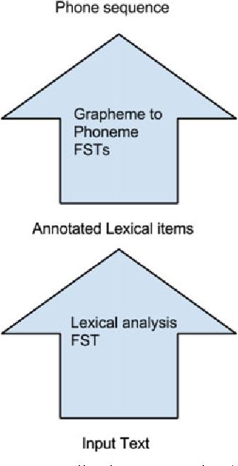 The Kestrel TTS text normalization system - Semantic Scholar
