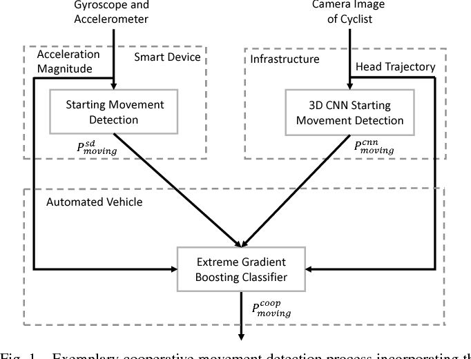 Figure 1 for Cooperative Starting Movement Detection of Cyclists Using Convolutional Neural Networks and a Boosted Stacking Ensemble