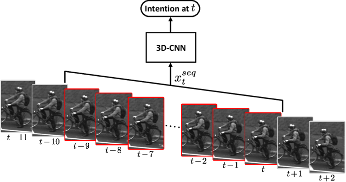 Figure 3 for Cooperative Starting Movement Detection of Cyclists Using Convolutional Neural Networks and a Boosted Stacking Ensemble