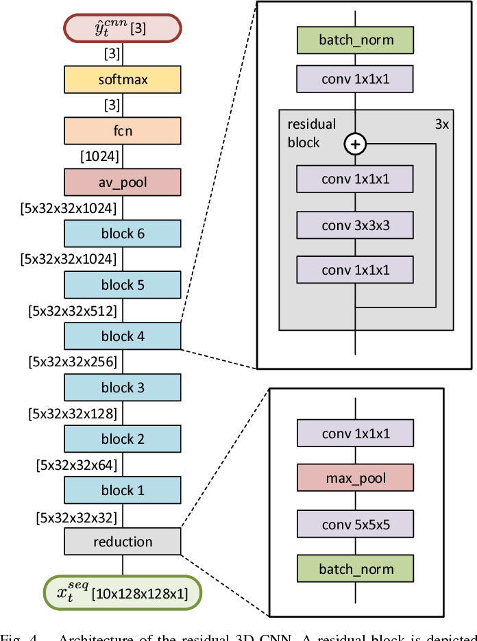 Figure 4 for Cooperative Starting Movement Detection of Cyclists Using Convolutional Neural Networks and a Boosted Stacking Ensemble