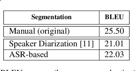 Figure 4 for ON-TRAC Consortium End-to-End Speech Translation Systems for the IWSLT 2019 Shared Task