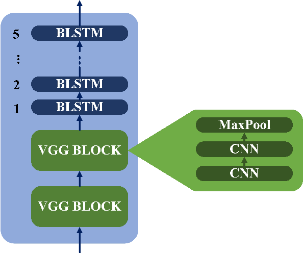 Figure 2 for ON-TRAC Consortium End-to-End Speech Translation Systems for the IWSLT 2019 Shared Task