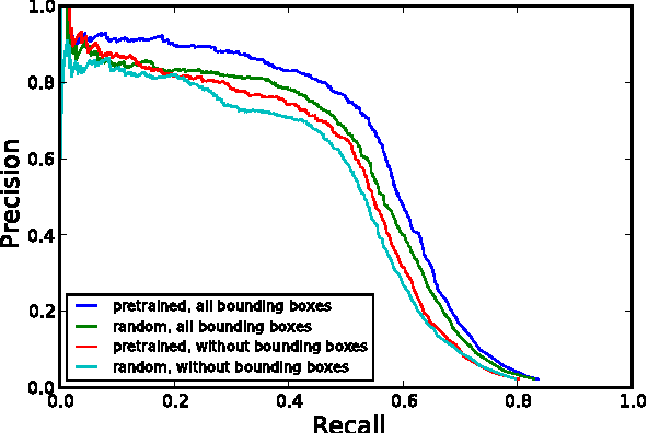 Figure 2 for Deep learning for class-generic object detection