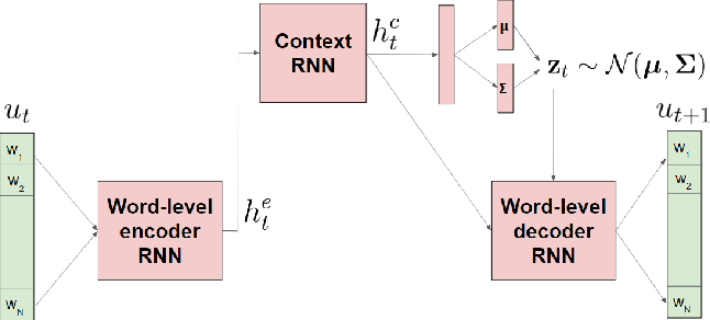 Figure 2 for Hierarchical Reinforcement Learning for Open-Domain Dialog