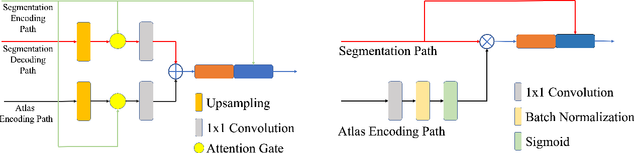 Figure 4 for Brain Atlas Guided Attention U-Net for White Matter Hyperintensity Segmentation