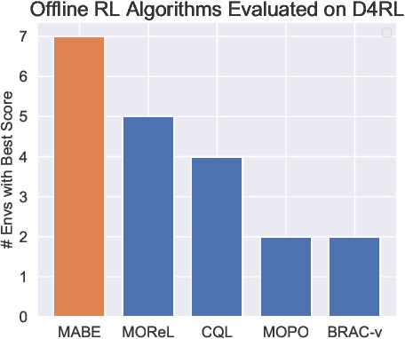 Figure 1 for Behavioral Priors and Dynamics Models: Improving Performance and Domain Transfer in Offline RL