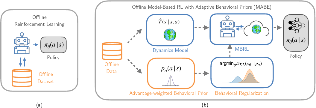 Figure 3 for Behavioral Priors and Dynamics Models: Improving Performance and Domain Transfer in Offline RL
