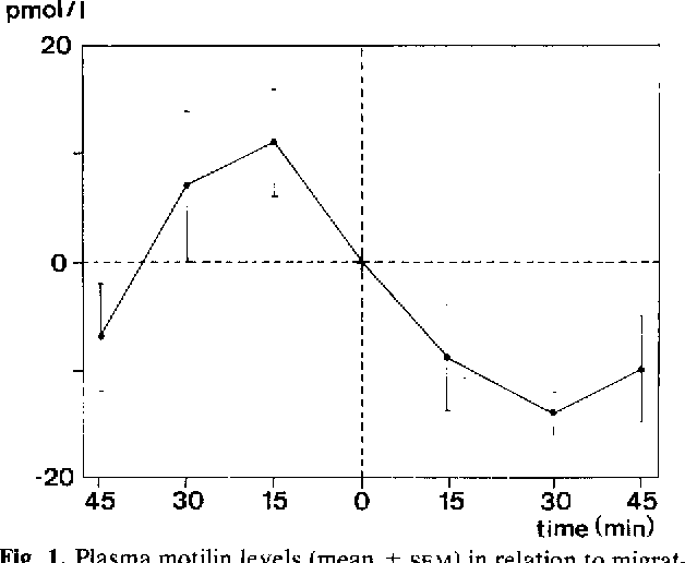 Fig 1. P lasma motilin levels (mean _+ SEM) in relation to migrating motor complex in man. P lasma motilin levels are expressed as difference from level in the sample taken at the start o f the activity front in the gas t roduodenal area.