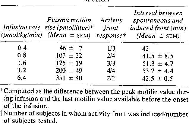 TABLE 1. INDUCTION OF ACTIVITY FRONT BY MOTILIN INFUSION