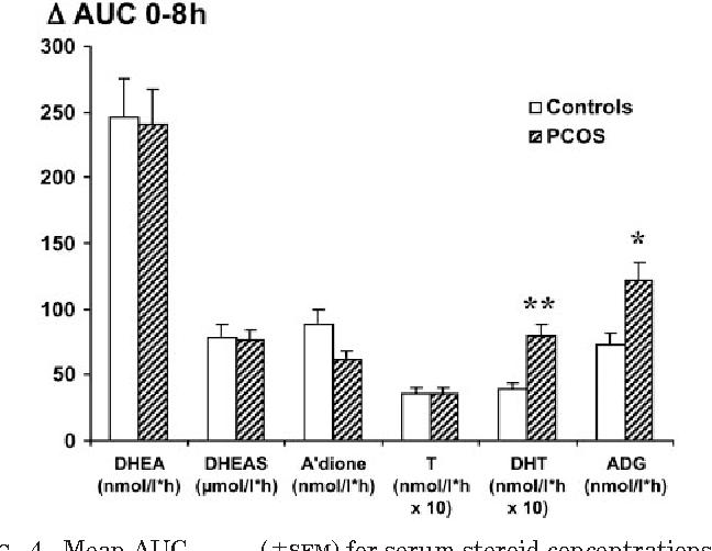 Beyond Adrenal And Ovarian Androgen Generation Increased Peripheral 5 Ce B1 Reductase Activity In Women With Polycystic Ovary Syndrome Semantic Scholar
