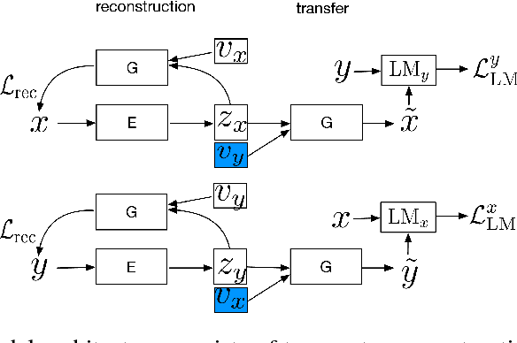 Figure 1 for Unsupervised Text Style Transfer using Language Models as Discriminators
