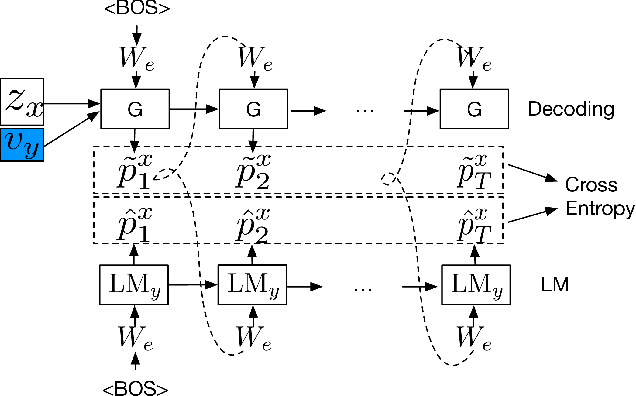 Figure 3 for Unsupervised Text Style Transfer using Language Models as Discriminators
