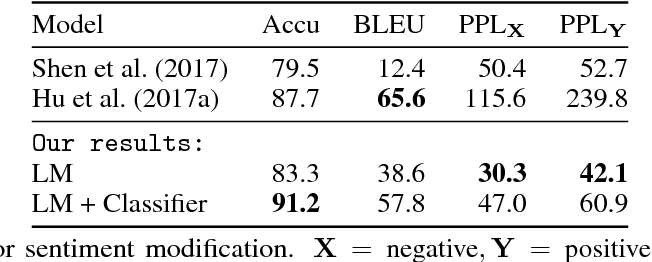 Figure 4 for Unsupervised Text Style Transfer using Language Models as Discriminators
