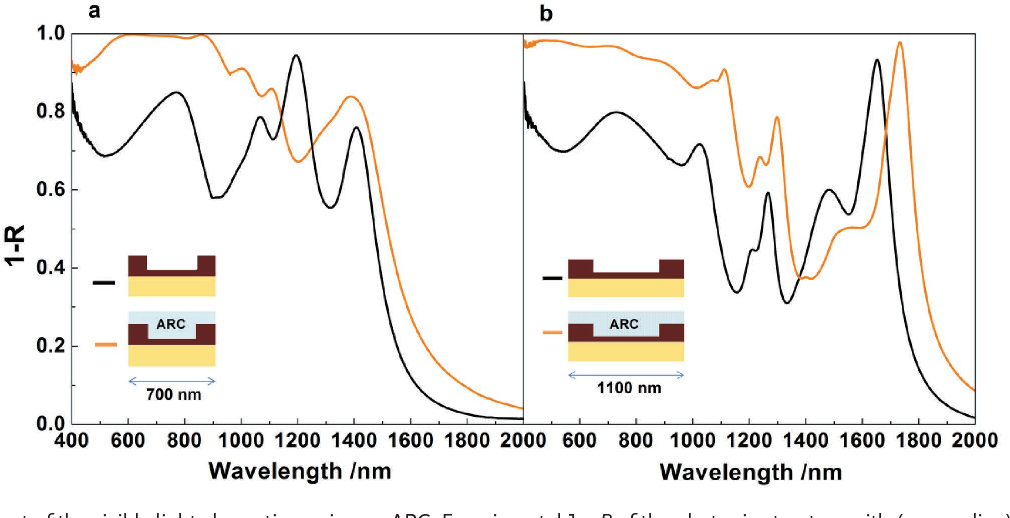 Figure 5 from Ultrathin Semiconductor Superabsorbers from the