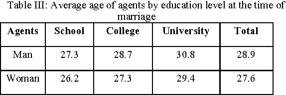 Table III from Multi-Agent modeling for match-making using