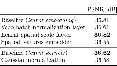 Figure 4 for Learning Task-Specific Generalized Convolutions in the Permutohedral Lattice
