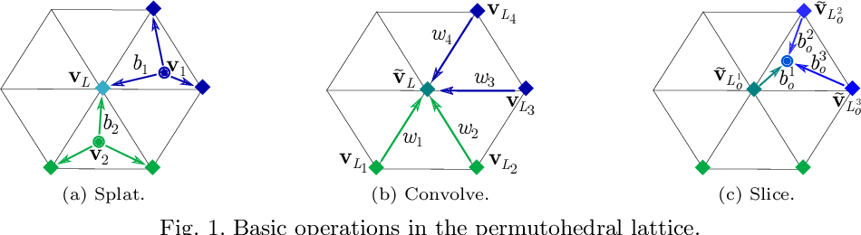 Figure 1 for Learning Task-Specific Generalized Convolutions in the Permutohedral Lattice