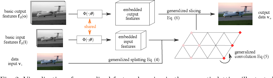 Figure 3 for Learning Task-Specific Generalized Convolutions in the Permutohedral Lattice