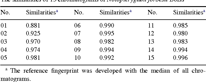 Table 2 The similarities of 15 chromatograms of Notopterygium forbesii Boiss