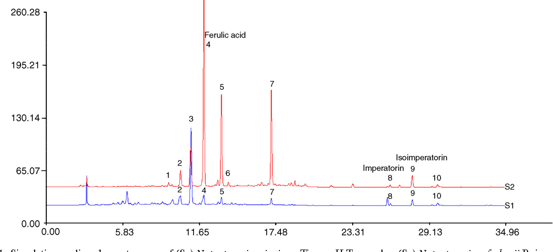 Fig. 4. Simulative median chromatograms of (S1) Notopterygium incisum