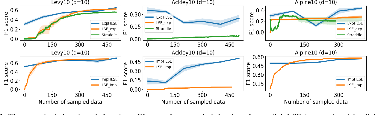 Figure 1 for High Dimensional Level Set Estimation with Bayesian Neural Network