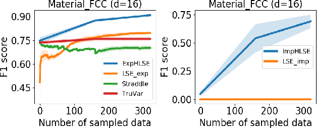 Figure 2 for High Dimensional Level Set Estimation with Bayesian Neural Network