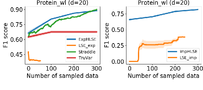 Figure 3 for High Dimensional Level Set Estimation with Bayesian Neural Network