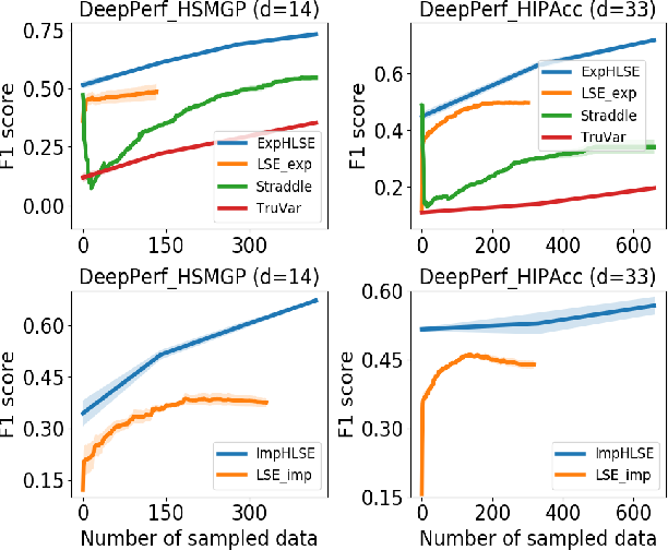 Figure 4 for High Dimensional Level Set Estimation with Bayesian Neural Network