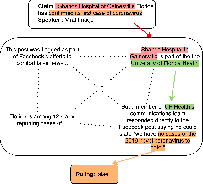 Figure 1 for Multi-Hop Fact Checking of Political Claims