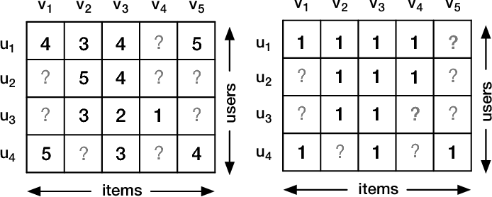Figure 1 for Collaborative Autoencoder for Recommender Systems