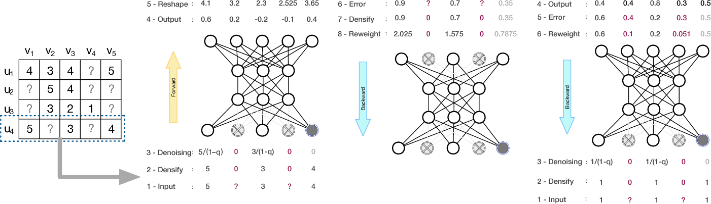 Figure 3 for Collaborative Autoencoder for Recommender Systems