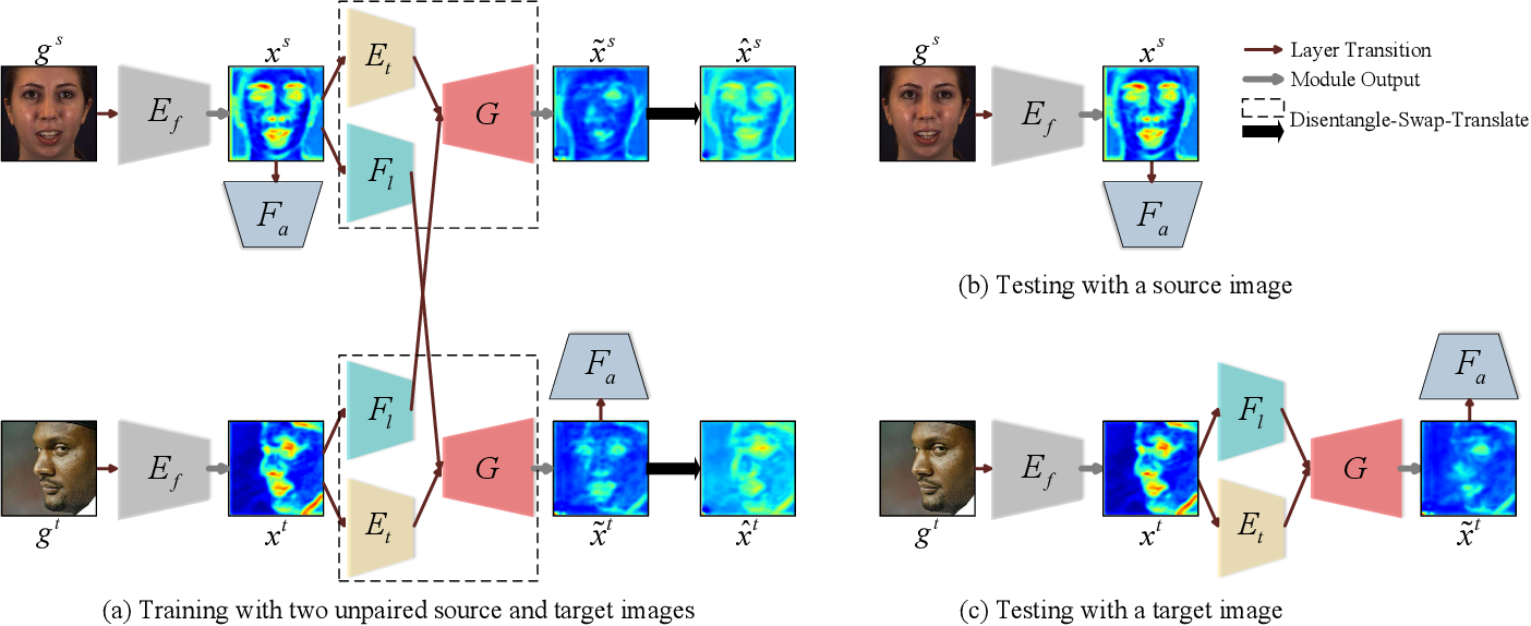 Figure 3 for Weakly-Supervised Unconstrained Action Unit Detection via Feature Disentanglement