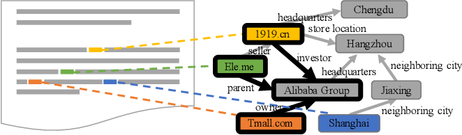 Figure 1 for Enriching Documents with Compact, Representative, Relevant Knowledge Graphs