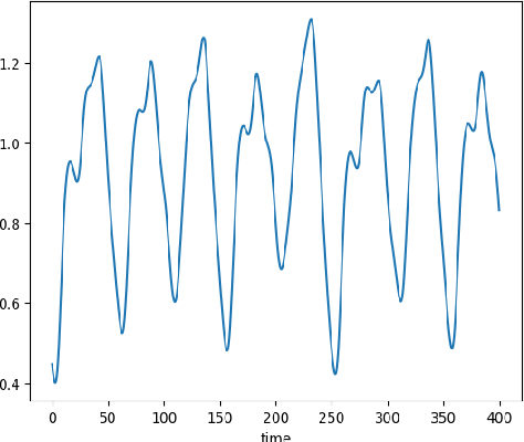 Figure 1 for Multi-period Time Series Modeling with Sparsity via Bayesian Variational Inference